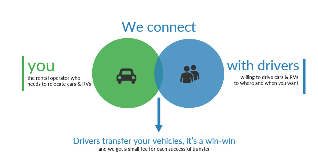 Transfercar is the solution